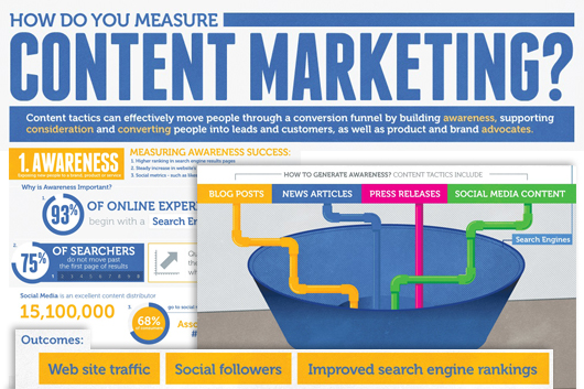 Measuring Up: How Content Marketing Grows Your Bottom Line