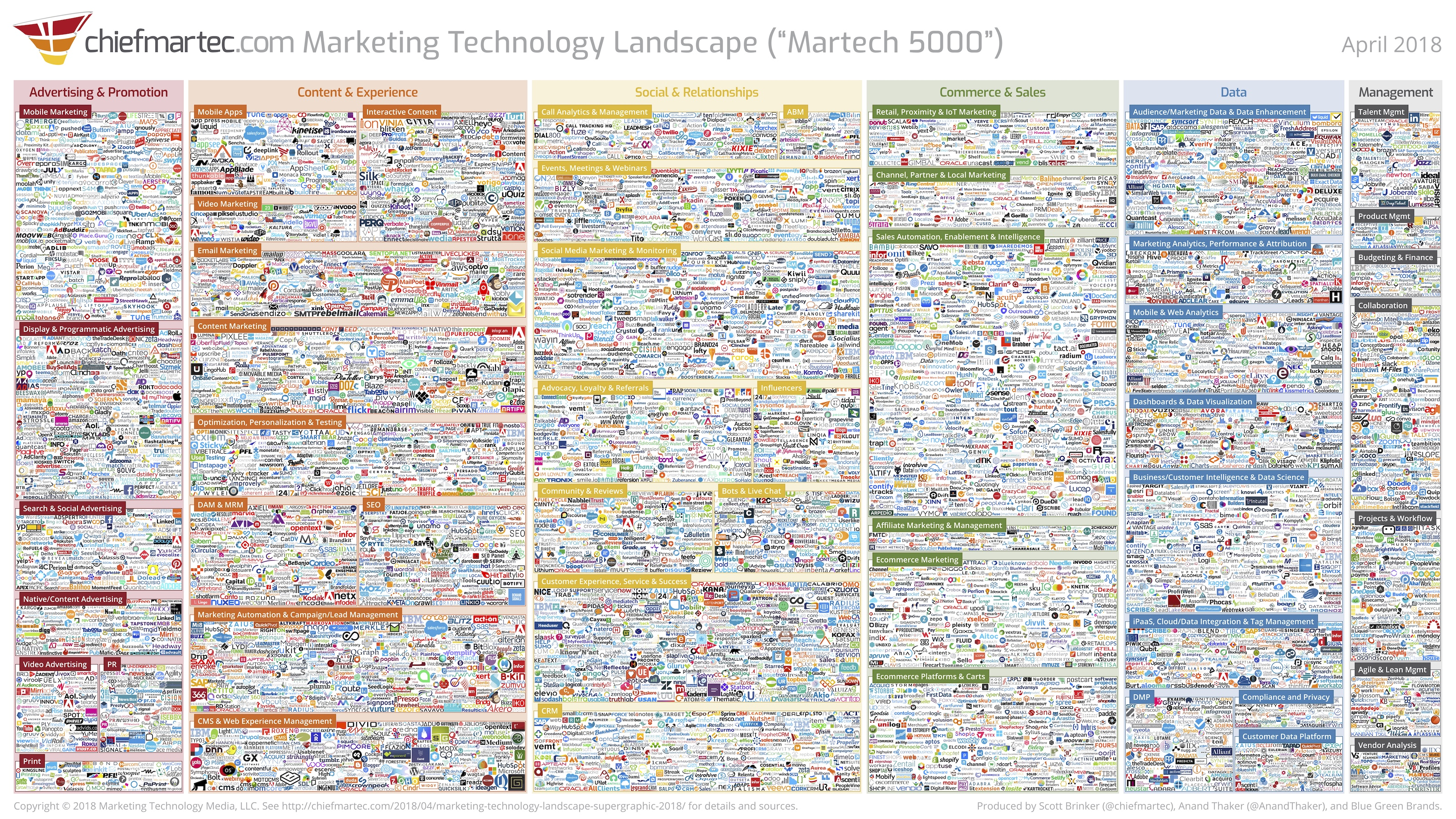 marketing-technology-5000-tools-cheifmartech