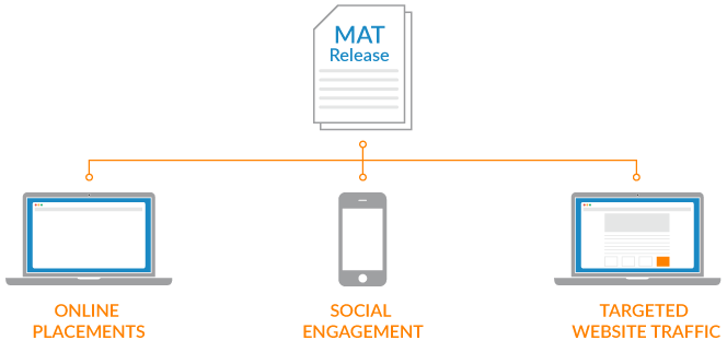 Brandpoint's Premium MAT Release with Online Placements, Social Engagement and Targeted Website Traffic