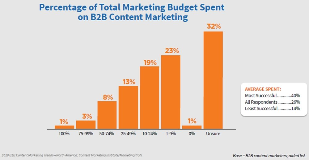 2018-B2B-Content-Marketing-Trends-Percent-Total-Marketing-Budget