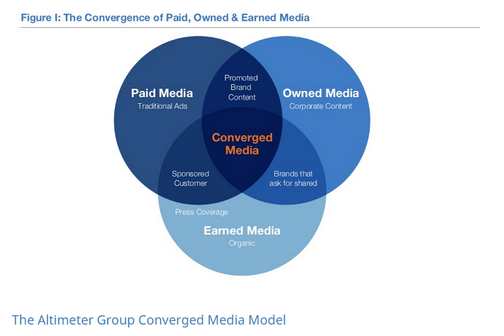 The Altimeter Group Converged Media Model